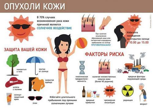 Рак кожи: пути профилактики